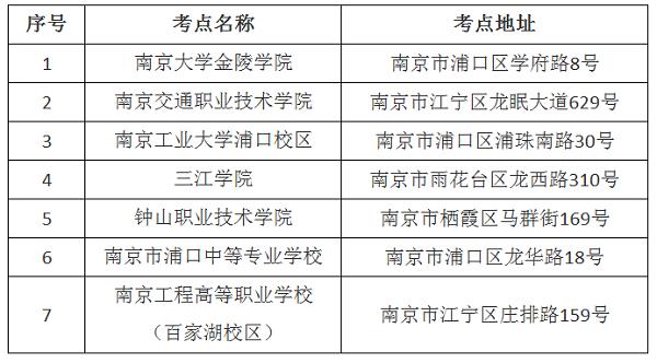 2019年度江苏省二级建造师考点设置