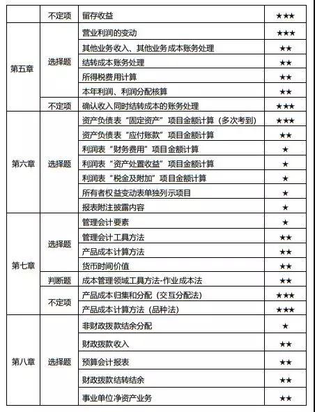 2019年初级会计职称《初级会计实务》考情分析:11日-15日