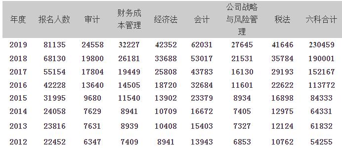 2019深圳注册会计师考试报名人数高达八万!