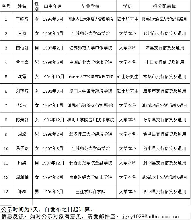 中国农业发展银行江苏分行校园招聘补录人员名单公示