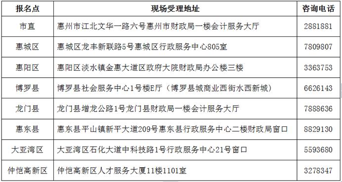 2019年惠州市初級會計職稱考后資格復核地點
