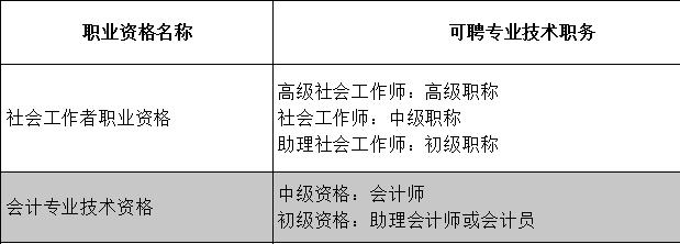 中级会计职称提示:北京建立会计专业资格与职称对应关系