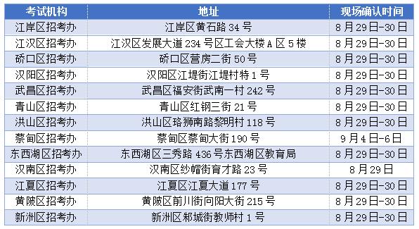 2019年10月湖北自考重要時間安排表