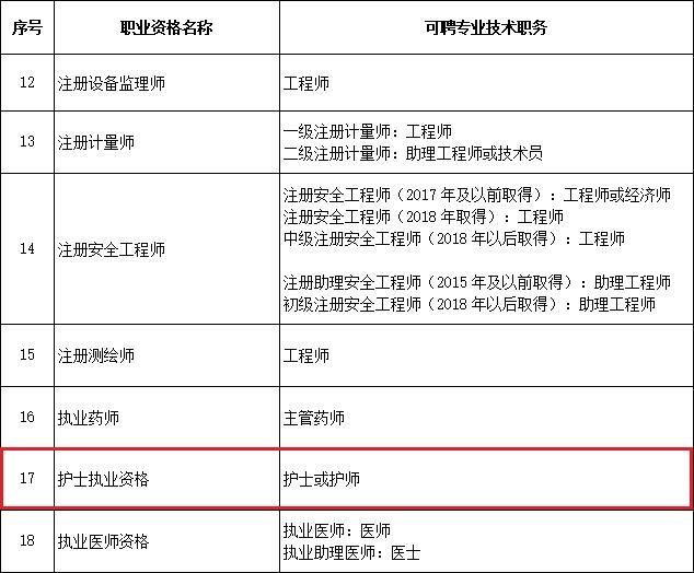 北京市执业药师可以直接认定职称!