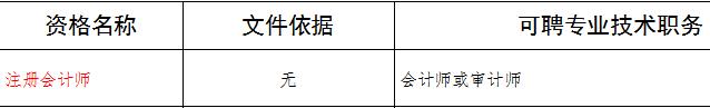 注册会计师行业动态:四川注册会计师可对应会计师或审计师职称