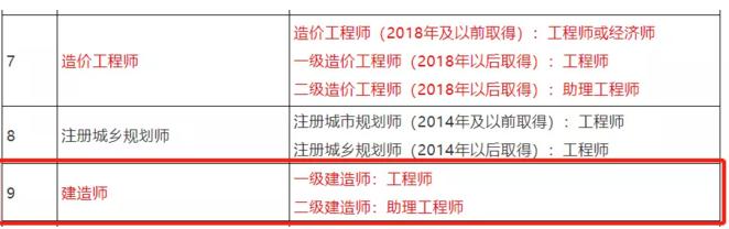 關于建立北京市專業技術人員職業資格與職稱對應關系的通知