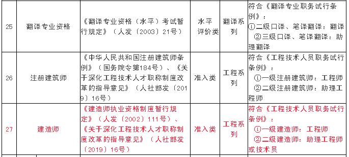 江西省專業技術人員職業資格與職稱對應目錄