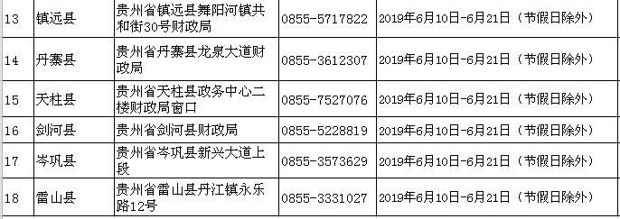 2019年黔東南州初級會計職稱考后資格審查地址及咨詢電話