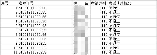 2019年廣安臨床執業醫師技能考試不通過人員名單