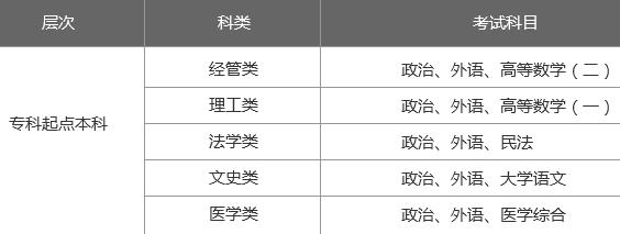 2019年山東大學成人高考招生簡章