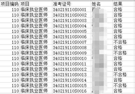 2019年蚌埠臨床執業醫師技能考試成績公示