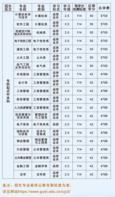 2019年桂林電子科技大學成人高考招生專業
