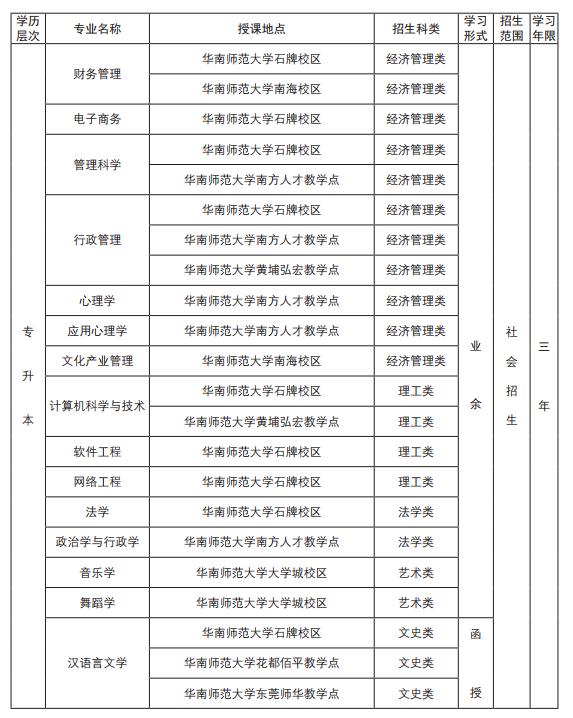 2019華南師范大學成人高考招生簡章