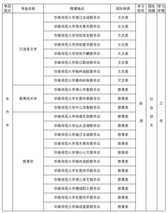 2019成人高考招生簡章