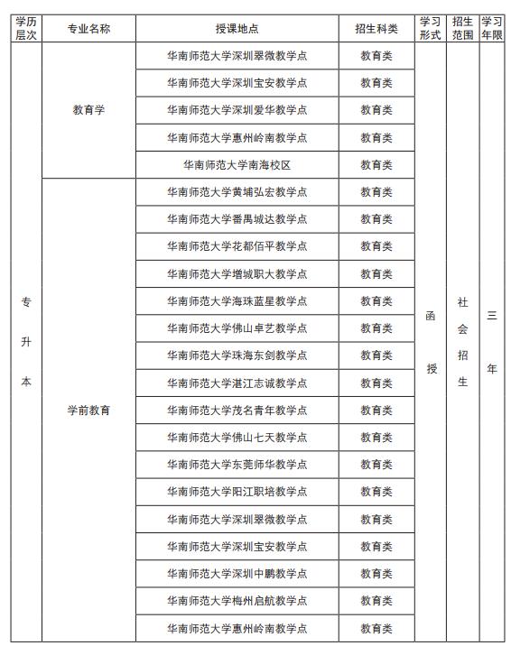 華南師范大學成人高考招生簡章