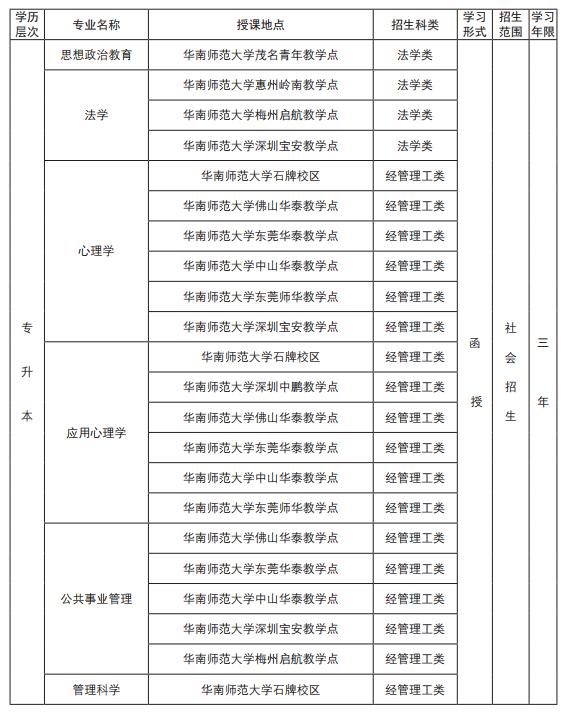 2019華南師范大學成考招生簡章
