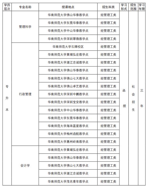 2019年成人高考招生簡章