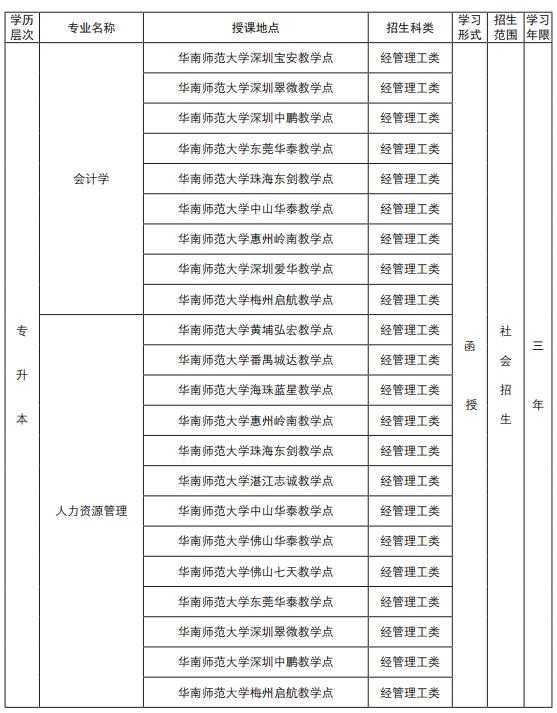 華南師范大學2019年成人高考招生簡章