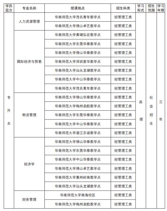 華南師范大學2019年成考招生簡章