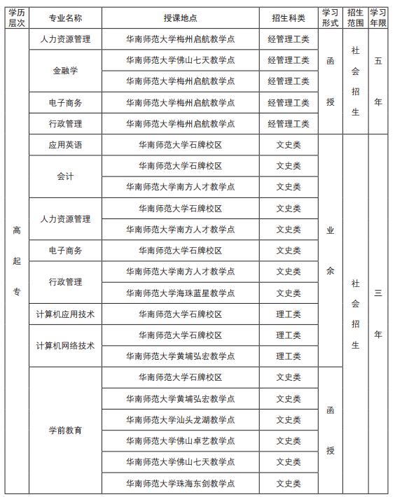 2019年華南師范大學成人高考招生專業