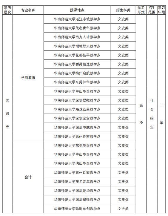 華南師范大學2019年成人高考招生