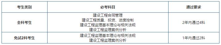 2019年内蒙古监理工程师成绩有效期