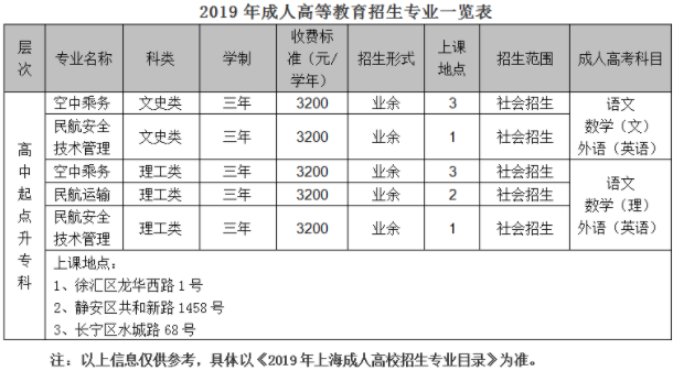 【2019年上海民航��I技�g�W院成