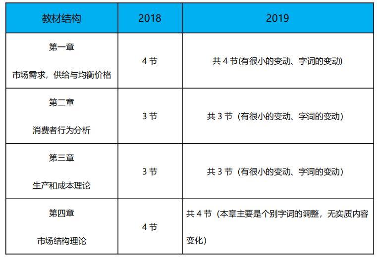 2019中级经济师经济基础新旧教材对比