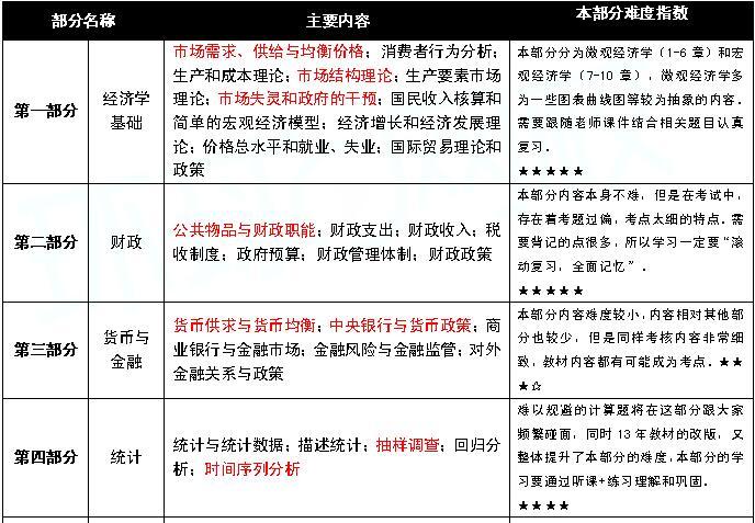 中级经济基础的教材章节内容