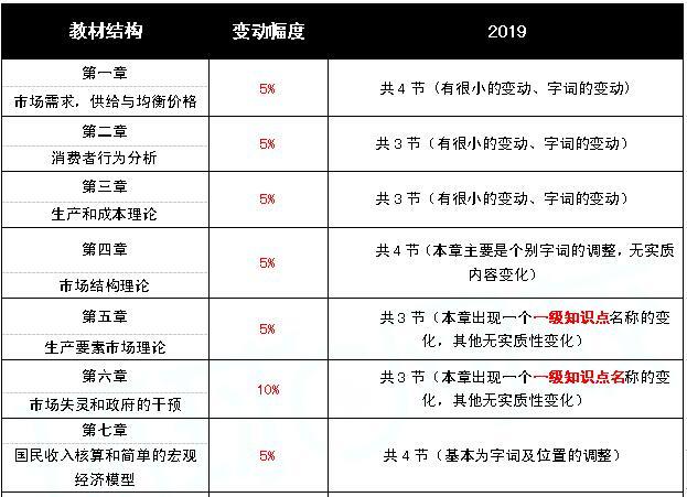 2019中级经济基础教材变动
