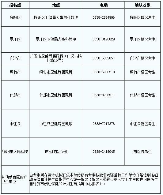2019骞村洓宸濆痉闃充复搴婃墽涓氬尰甯堣�冭瘯绗旇瘯鎶ュ悕缂磋垂鍦扮偣