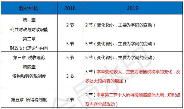 2019中级经济师中级财税新旧教材对比
