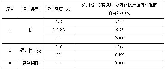 2019一级建造师《市政工程》每日一练(7月13日)