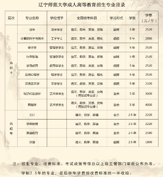 2019年辽宁师范大学成人高考