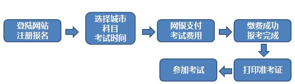 期貨從業資格報名流程圖