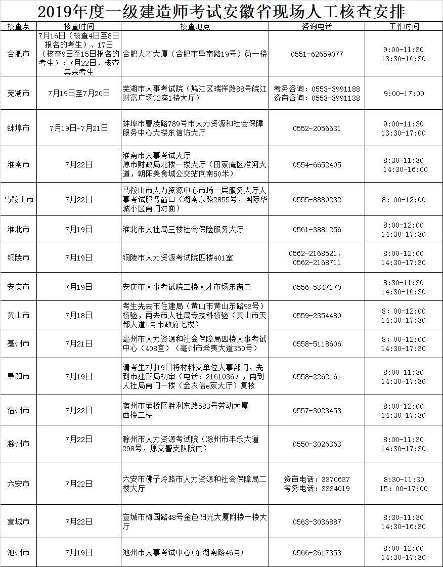 2019年安徽一级建造师现场资格审查咨询电话