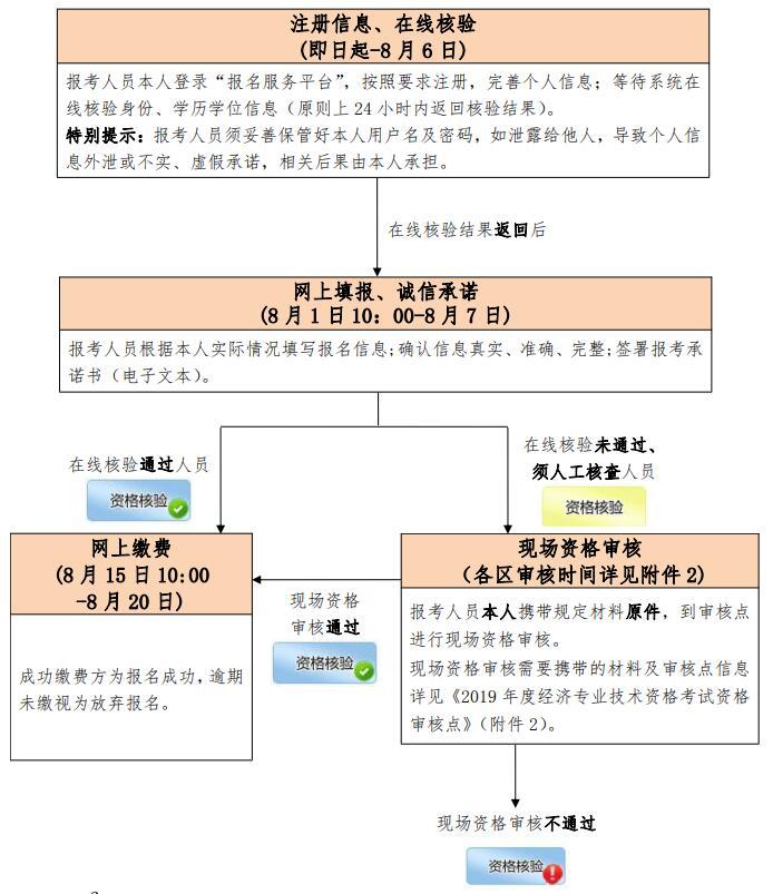 2020年北京中级经济师报名流程参考