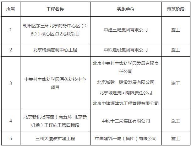 北京市建筑信息模型(BIM)应用示范工程通过验收项目名单(二)
