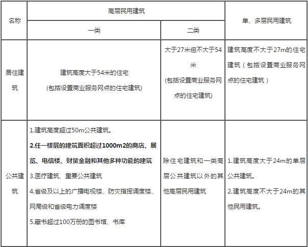 建筑分类1.png