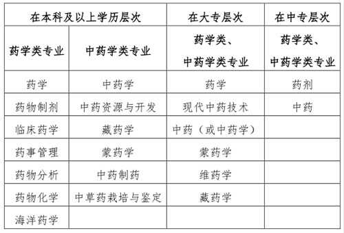 2019执业药师考试专业