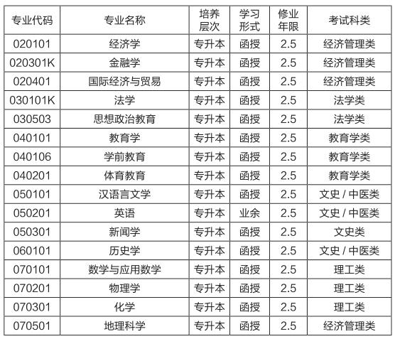 2019年湖南師范大學成人高考招生簡章