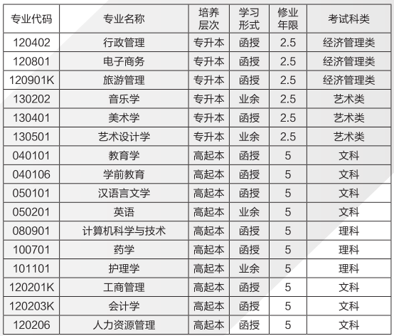 2019年湖南成考招生簡章