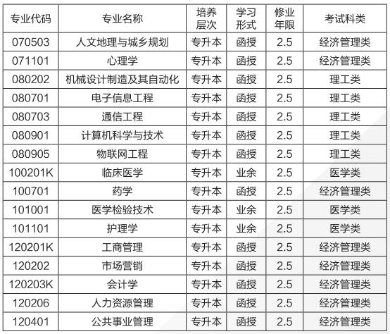 2019年湖南成人高考招生簡章