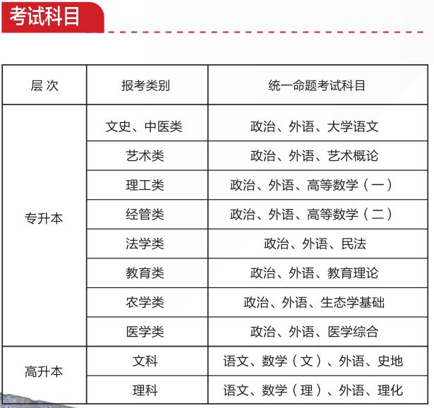 2019年湖南師范大學成人高考考試科目