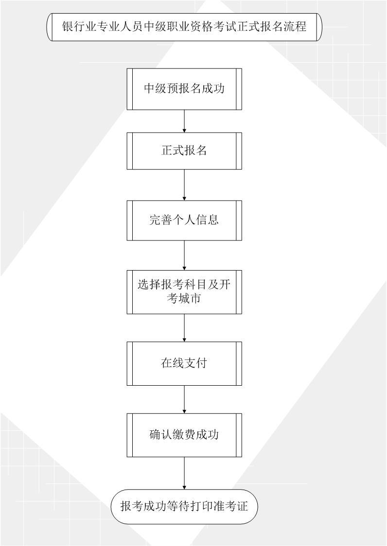 中级银行从业资格考试正式报名流程