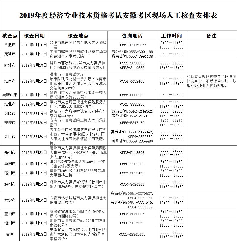 2019年安徽经济师现场人工核查安排