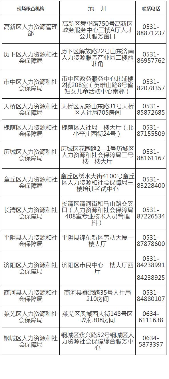 2019年度一级造价工程师职业资格考试报名现场核查地点