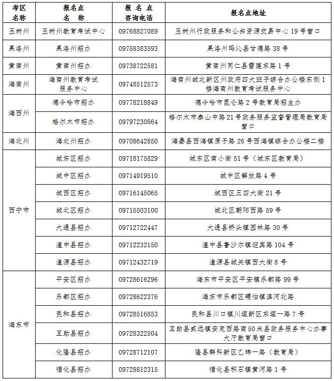 青海省成人高考考区及报名点信息表
