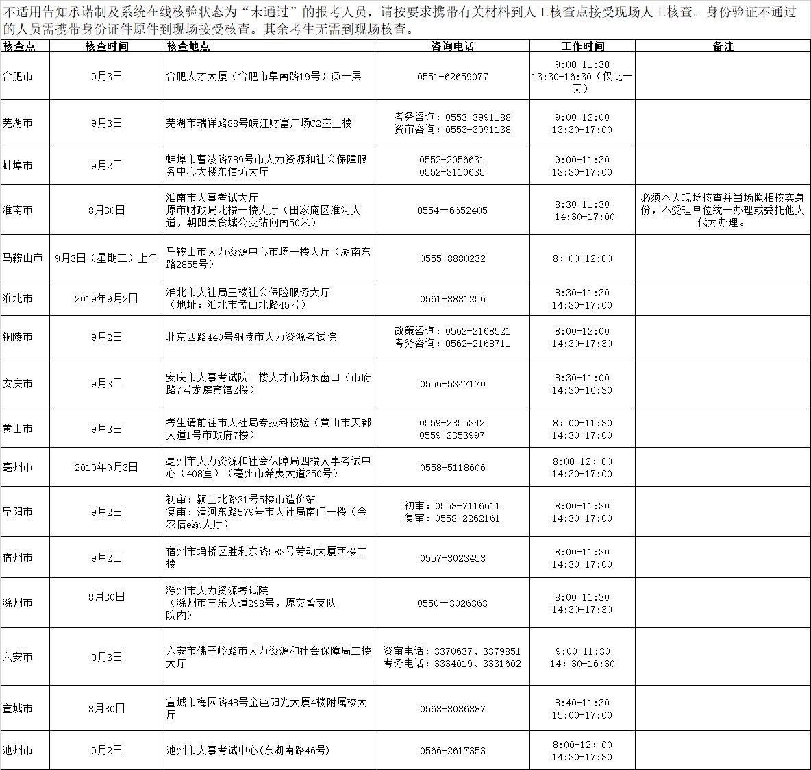 2019年安徽执业药师报名时间:8月19日开始「执业药师报名入口」
