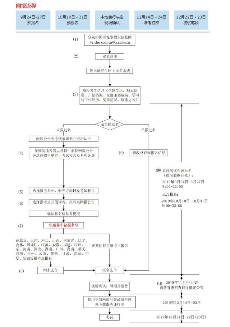 2020考研预报名详细步骤流程